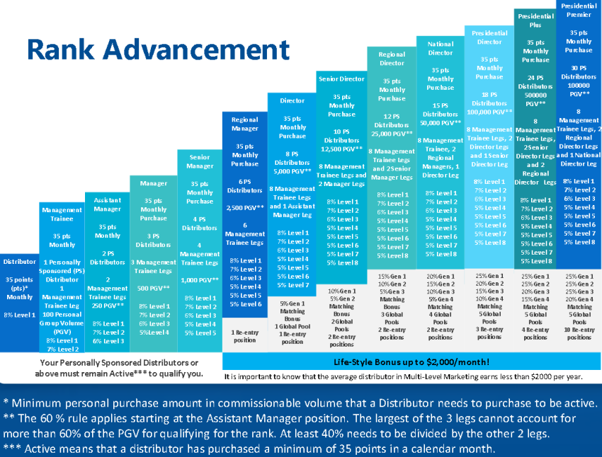 celluvation rank advancement