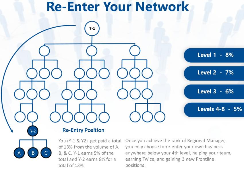 celluvation re-enter network